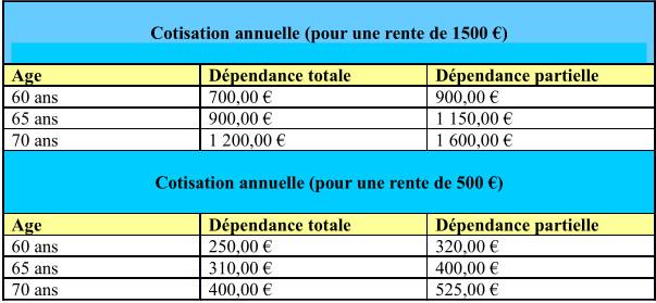 Cotisations Assurance Dépendance